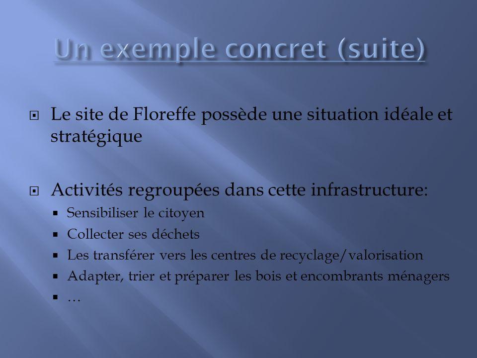 Le site de Floreffe possède une situation idéale et stratégique Activités regroupées dans cette infrastructure: Sensibiliser le citoyen Collecter ses