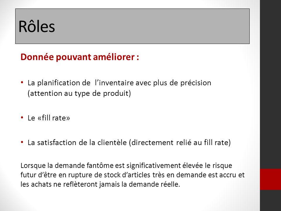 Rôles Donnée pouvant améliorer : La planification de linventaire avec plus de précision (attention au type de produit) Le «fill rate» La satisfaction