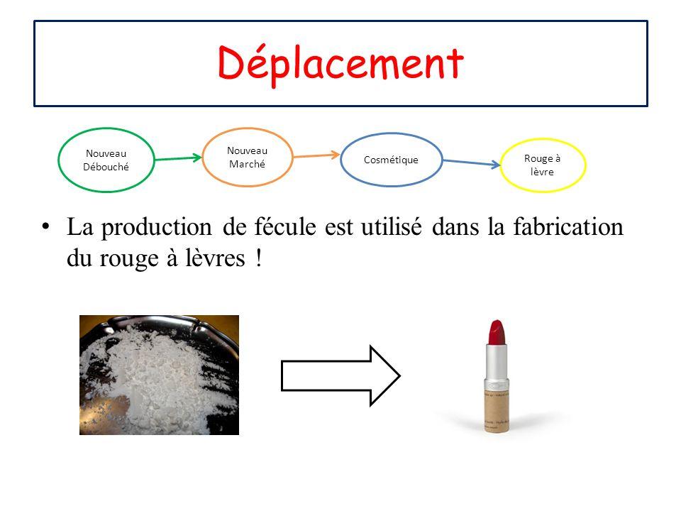 La production de fécule est utilisé dans la fabrication du rouge à lèvres ! Déplacement Nouveau Débouché Nouveau Marché Cosmétique Rouge à lèvre