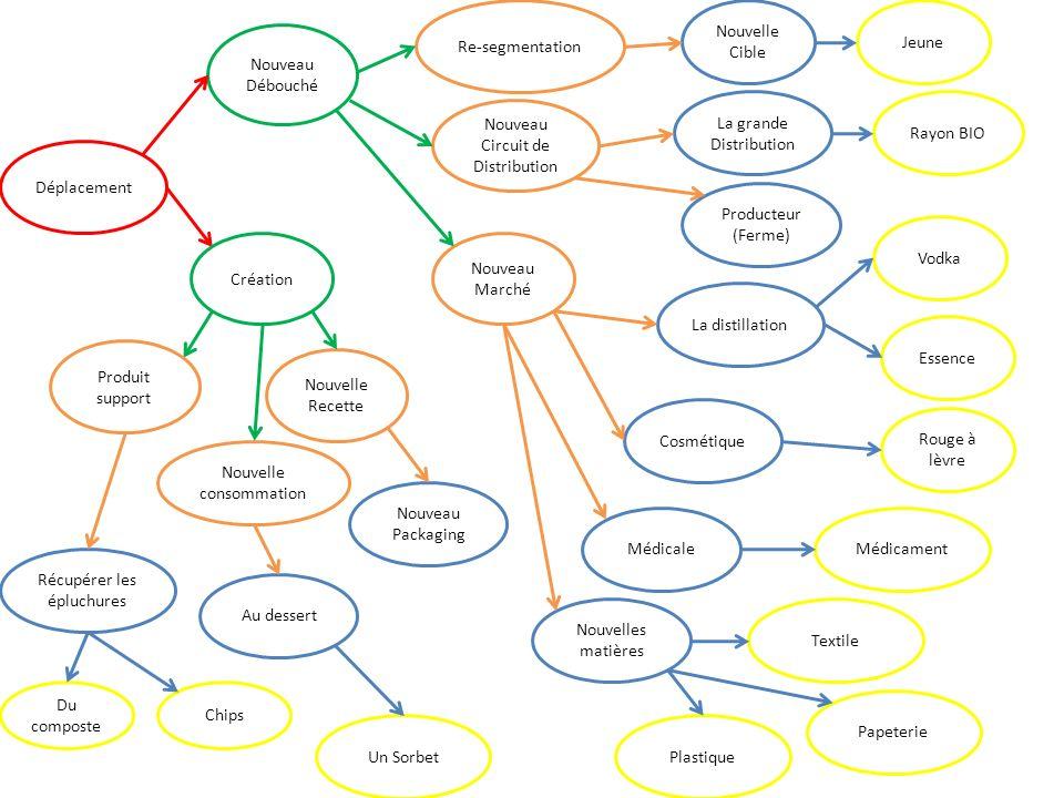 Déplacement Nouveau Débouché Création Re-segmentation Nouveau Circuit de Distribution Nouveau Marché La grande Distribution Nouvelle Cible Producteur