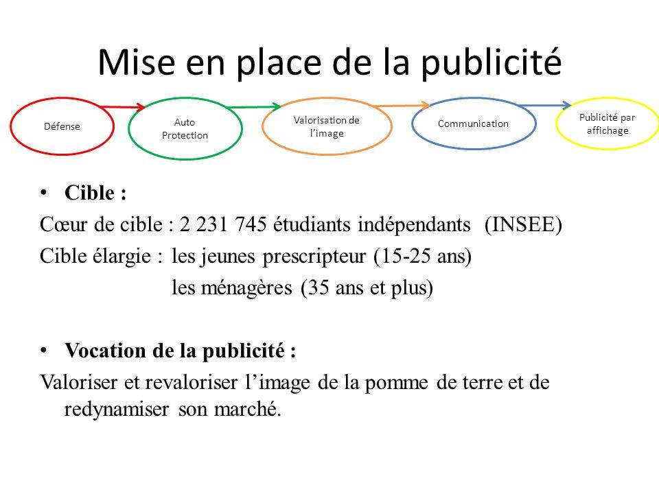 Mise en place de la publicité Cible : Cœur de cible : 2 231 745 étudiants indépendants (INSEE) Cible élargie : les jeunes prescripteur (15-25 ans) les