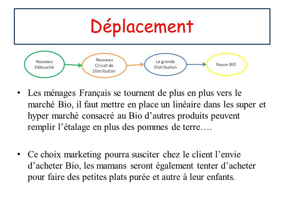 Les ménages Français se tournent de plus en plus vers le marché Bio, il faut mettre en place un linéaire dans les super et hyper marché consacré au Bi