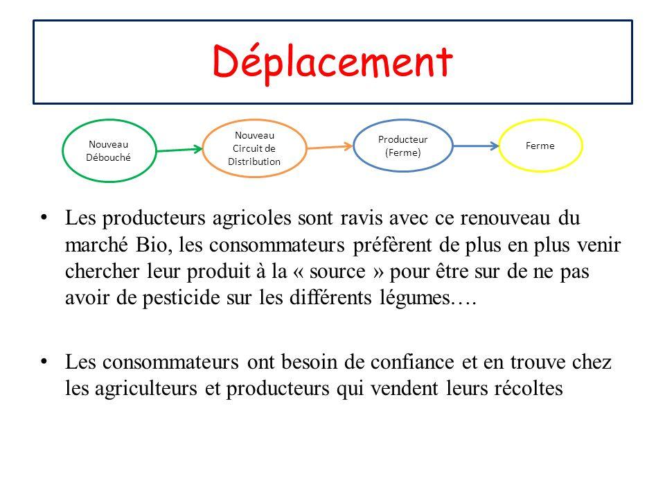 Déplacement Nouveau Débouché Les producteurs agricoles sont ravis avec ce renouveau du marché Bio, les consommateurs préfèrent de plus en plus venir c
