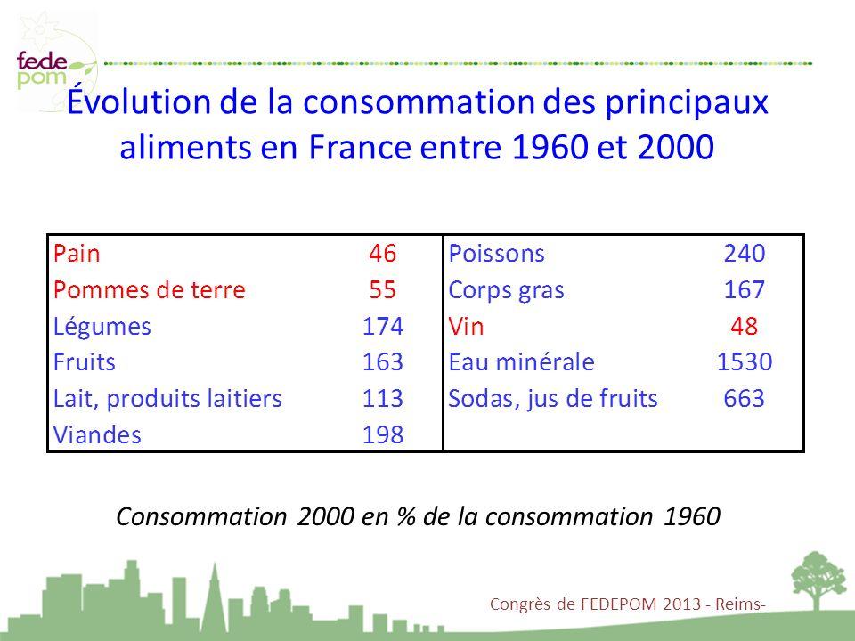 Évolution de la consommation des principaux aliments en France entre 1960 et 2000 Congrès de FEDEPOM 2013 - Reims- Consommation 2000 en % de la consom