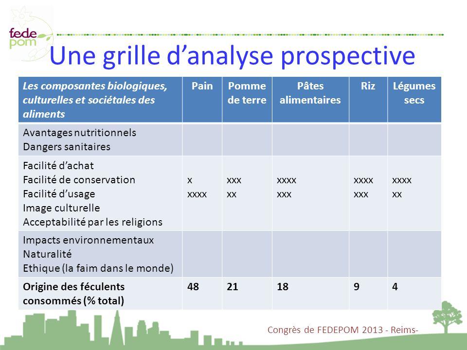 Une grille danalyse prospective Congrès de FEDEPOM 2013 - Reims- Les composantes biologiques, culturelles et sociétales des aliments PainPomme de terr