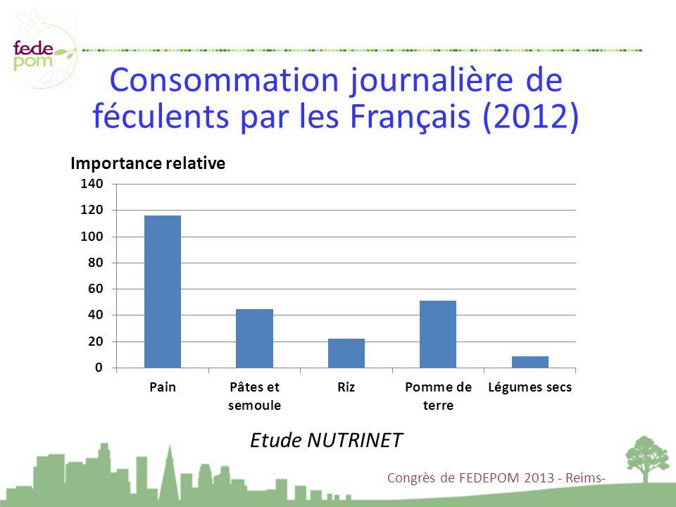 Importance relative Consommation journalière de féculents par les Français (2012) Congrès de FEDEPOM 2013 - Reims- Etude NUTRINET