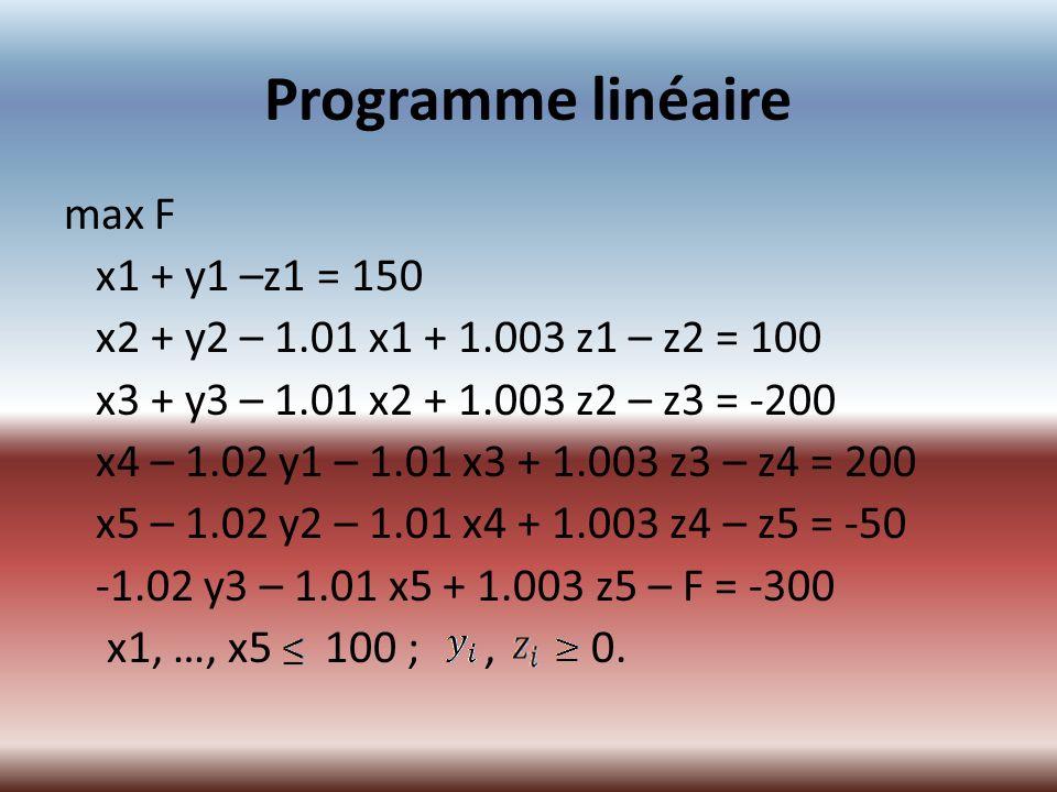 Programme linéaire max F x1 + y1 –z1 = 150 x2 + y2 – 1.01 x1 + 1.003 z1 – z2 = 100 x3 + y3 – 1.01 x2 + 1.003 z2 – z3 = -200 x4 – 1.02 y1 – 1.01 x3 + 1