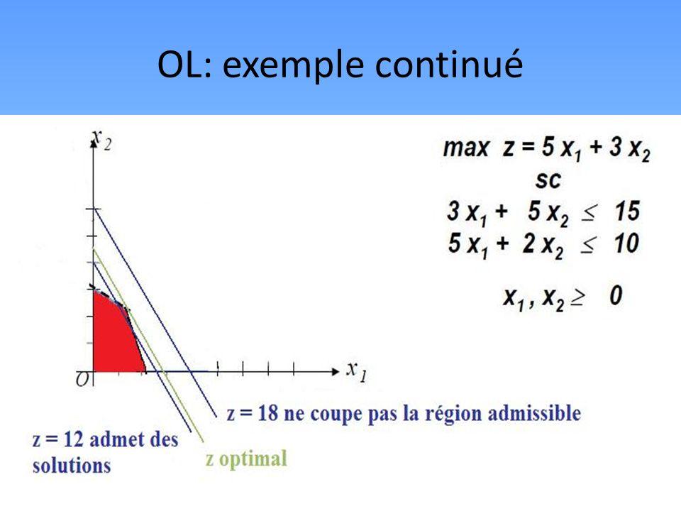 OL: Résolution Algorithme du simplexe: dune solution de base, effectue des opérations dalgèbre linéaire pour améliorer la valeur de la fonction objectif.
