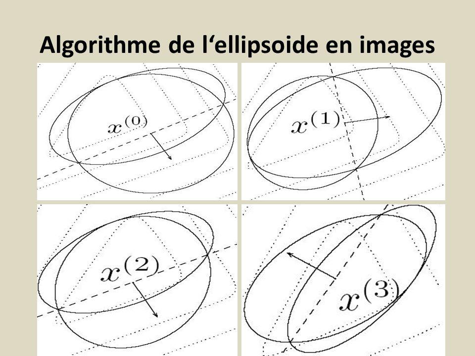 Algorithme de lellipsoide en images