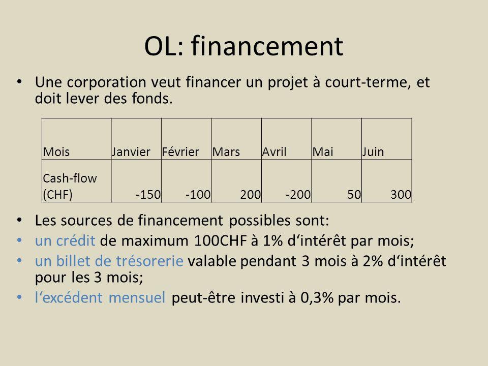 OL: financement Une corporation veut financer un projet à court-terme, et doit lever des fonds. Les sources de financement possibles sont: un crédit d