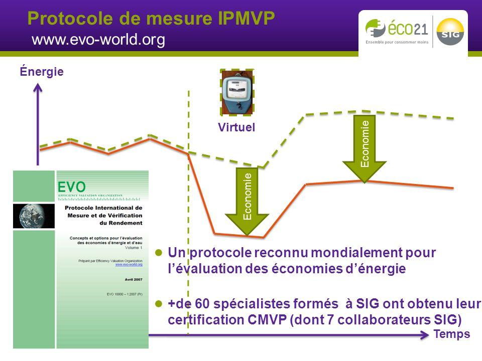 Temps Énergie Physique Virtuel Economie Un protocole reconnu mondialement pour lévaluation des économies dénergie +de 60 spécialistes formés à SIG ont obtenu leur certification CMVP (dont 7 collaborateurs SIG) Protocole de mesure IPMVP www.evo-world.org