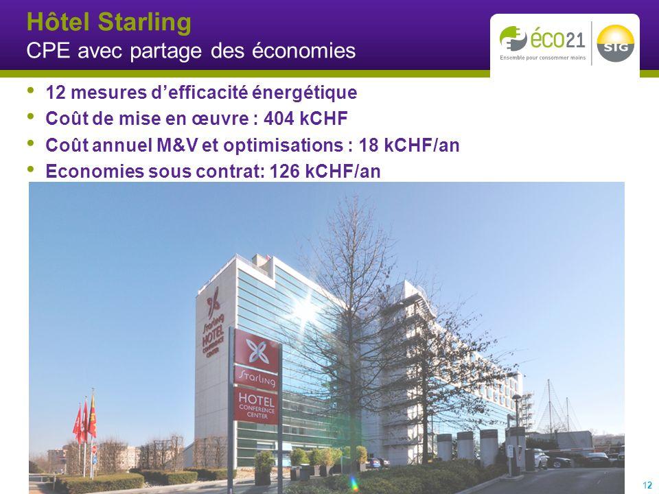 Hôtel Starling CPE avec partage des économies 12 12 mesures defficacité énergétique Coût de mise en œuvre : 404 kCHF Coût annuel M&V et optimisations : 18 kCHF/an Economies sous contrat: 126 kCHF/an