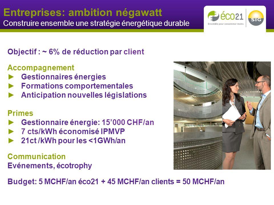 Entreprises: ambition négawatt Construire ensemble une stratégie énergétique durable Objectif : ~ 6% de réduction par client Accompagnement Gestionnaires énergies Formations comportementales Anticipation nouvelles législations Primes Gestionnaire énergie: 15000 CHF/an 7 cts/kWh économisé IPMVP 21ct /kWh pour les <1GWh/an Communication Evénements, écotrophy Budget: 5 MCHF/an éco21 + 45 MCHF/an clients = 50 MCHF/an