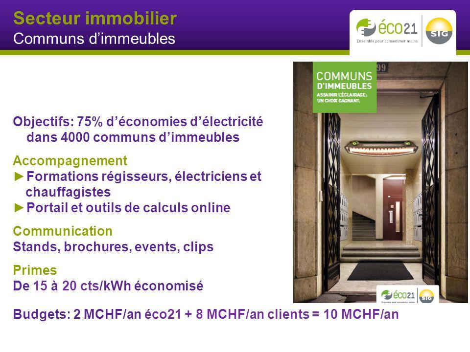 Secteur immobilier Communs dimmeubles Objectifs: 75% déconomies délectricité dans 4000 communs dimmeubles Accompagnement Formations régisseurs, électriciens et chauffagistes Portail et outils de calculs online Communication Stands, brochures, events, clips Primes De 15 à 20 cts/kWh économisé Budgets: 2 MCHF/an éco21 + 8 MCHF/an clients = 10 MCHF/an