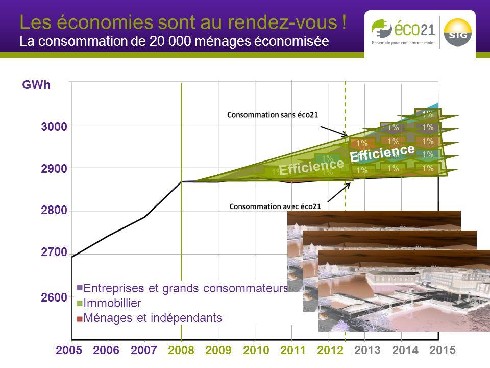 1% GWh 3000 2900 2800 2700 2600 1% 2005 2006 2007 2008 2009 2010 2011 2012 2013 2014 2015 Les économies sont au rendez-vous .