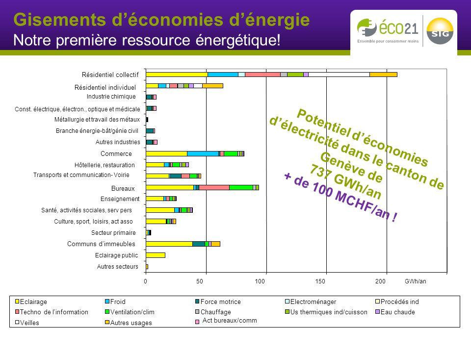 Act bureaux/comm GWh/an Résidentiel collectif Résidentiel individuel Commerce Bureaux Communs dimmeubles Gisements déconomies dénergie Notre première ressource énergétique.