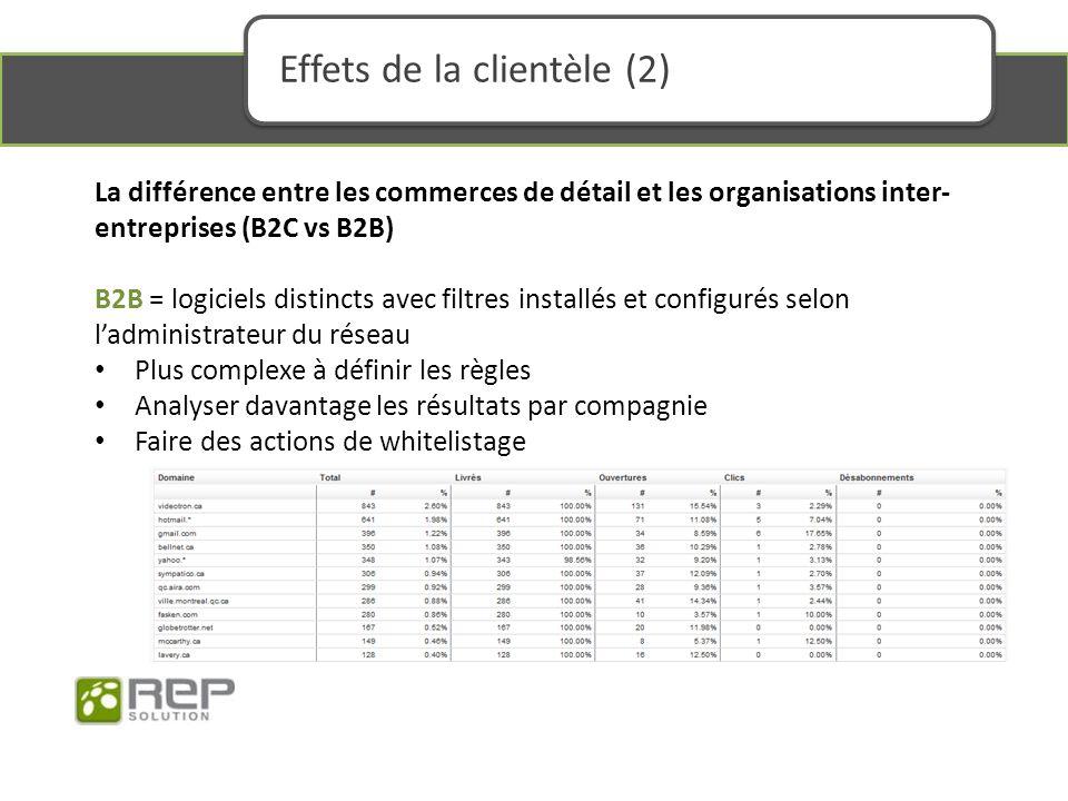La différence entre les commerces de détail et les organisations inter- entreprises (B2C vs B2B) B2B = logiciels distincts avec filtres installés et configurés selon ladministrateur du réseau Plus complexe à définir les règles Analyser davantage les résultats par compagnie Faire des actions de whitelistage Effets de la clientèle (2)