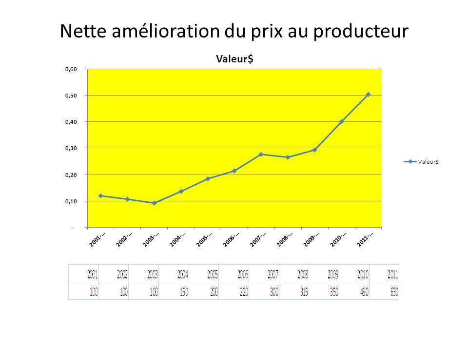 Nette amélioration du prix au producteur