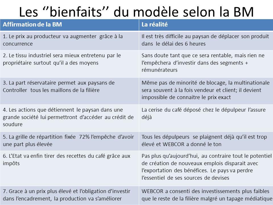 Les bienfaits du modèle selon la BM Affirmation de la BMLa réalité 1. Le prix au producteur va augmenter grâce à la concurrence Il est très difficile