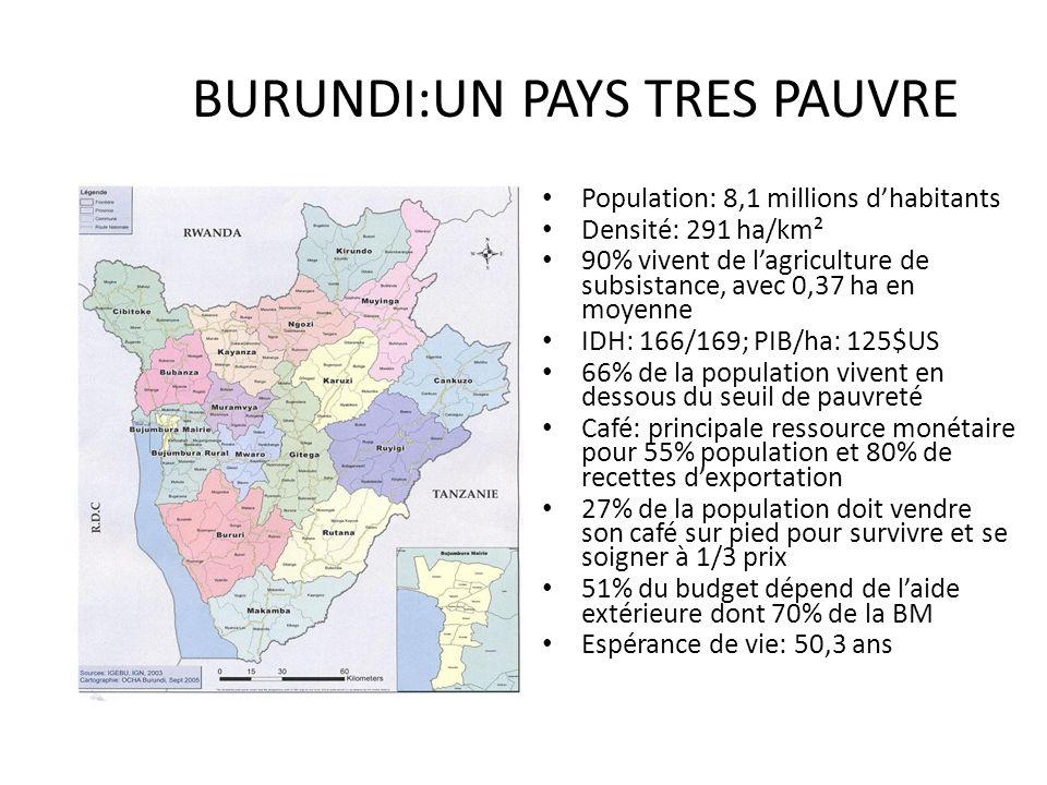 BURUNDI:UN PAYS TRES PAUVRE Population: 8,1 millions dhabitants Densité: 291 ha/km² 90% vivent de lagriculture de subsistance, avec 0,37 ha en moyenne