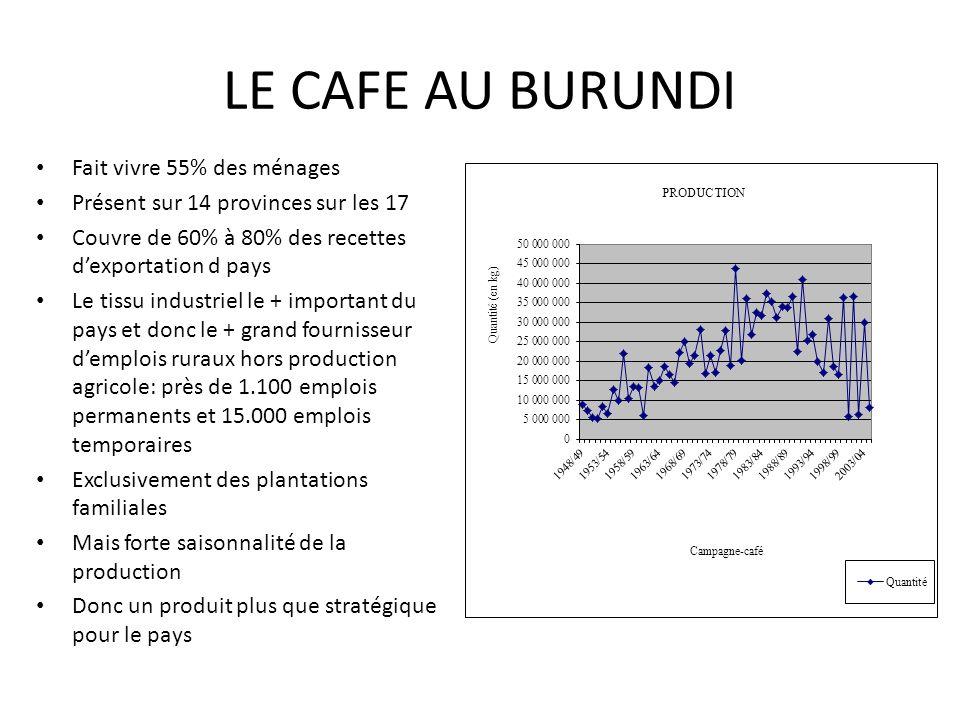 LE CAFE AU BURUNDI Fait vivre 55% des ménages Présent sur 14 provinces sur les 17 Couvre de 60% à 80% des recettes dexportation d pays Le tissu indust
