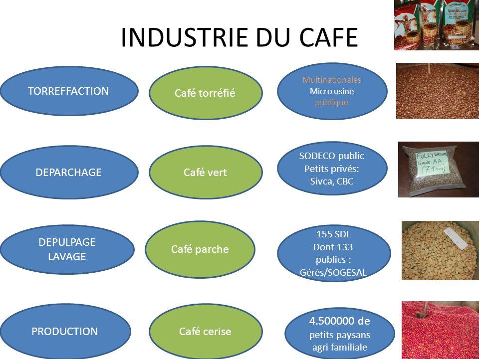 INDUSTRIE DU CAFE PRODUCTION DEPULPAGE LAVAGE DEPARCHAGE TORREFFACTION Café torréfié Café vert Café parche Café cerise Multinationales Micro usine pub
