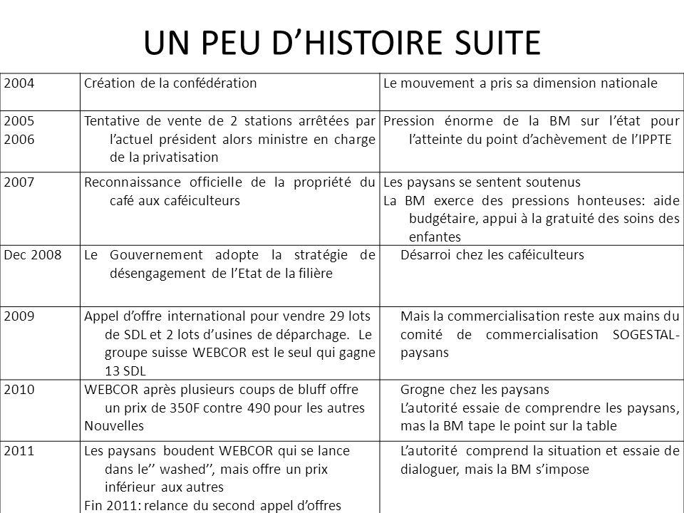 UN PEU DHISTOIRE SUITE 2004Création de la confédérationLe mouvement a pris sa dimension nationale 2005 2006 Tentative de vente de 2 stations arrêtées