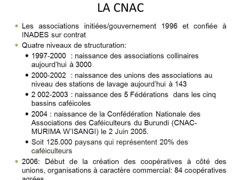 LA CNAC Les associations initiées/gouvernement 1996 et confiée à INADES sur contrat Quatre niveaux de structuration: 1997-2000 : naissance des associa