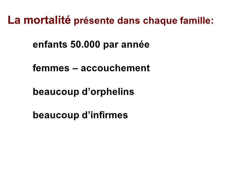 La mortalité présente dans chaque famille: enfants 50.000 par année femmes – accouchement beaucoup dorphelins beaucoup dinfirmes