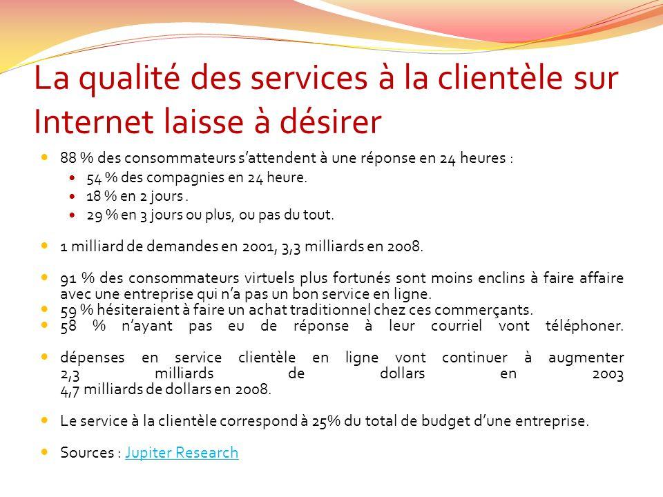 La qualité des services à la clientèle sur Internet laisse à désirer 88 % des consommateurs sattendent à une réponse en 24 heures : 54 % des compagnies en 24 heure.