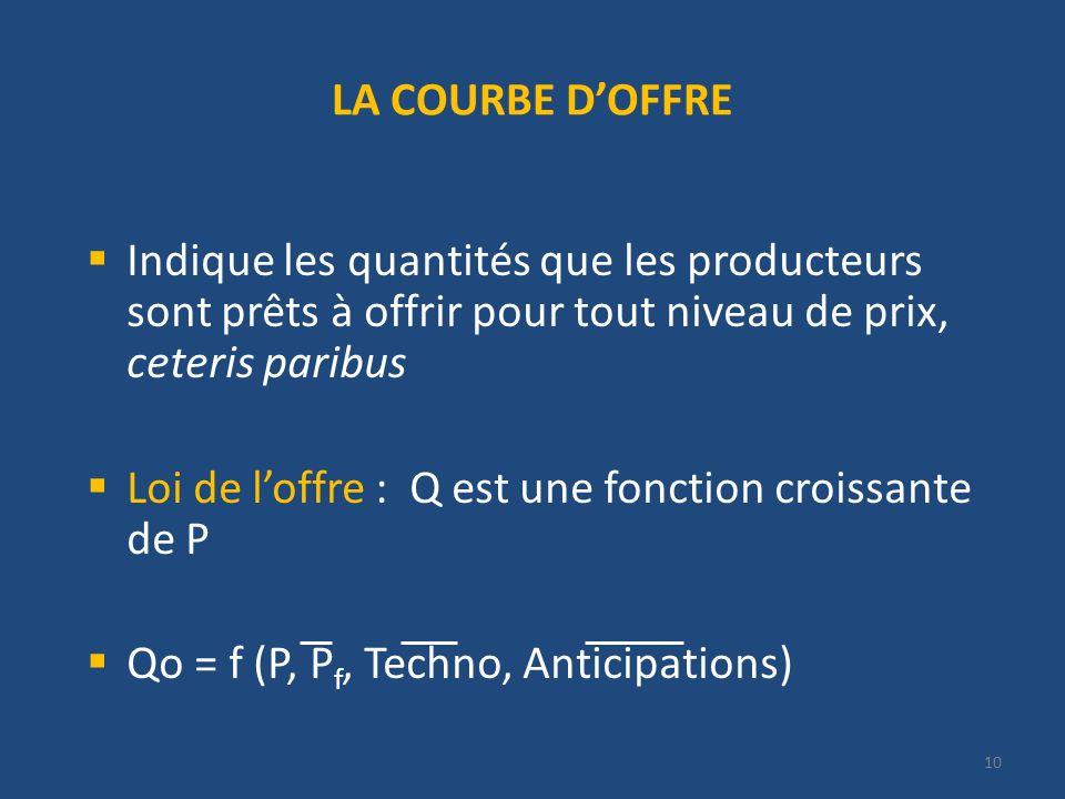 10 LA COURBE DOFFRE Indique les quantités que les producteurs sont prêts à offrir pour tout niveau de prix, ceteris paribus Loi de loffre : Q est une fonction croissante de P Qo = f (P, P f, Techno, Anticipations)