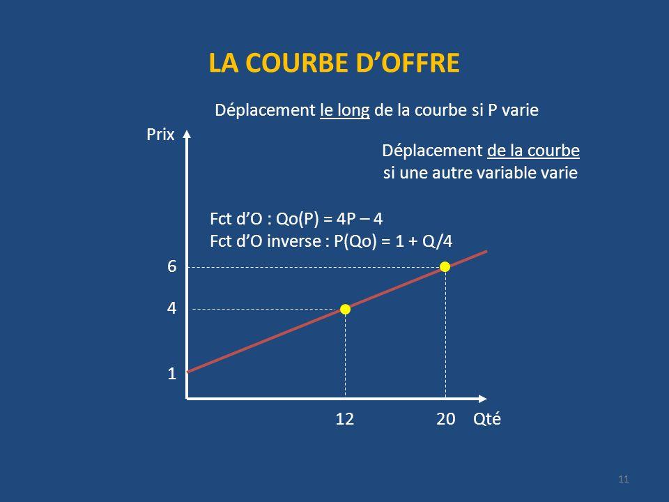 LA COURBE DOFFRE Prix 1 Fct dO : Qo(P) = 4P – 4 Fct dO inverse : P(Qo) = 1 + Q/4 4 6 Qté2012 11 Déplacement le long de la courbe si P varie Déplacement de la courbe si une autre variable varie