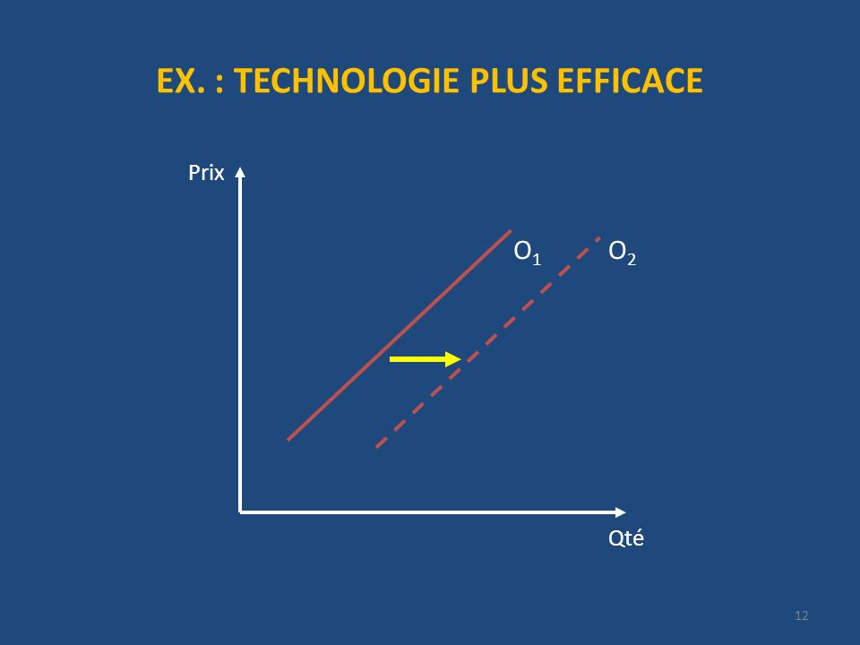 EX. : TECHNOLOGIE PLUS EFFICACE Qté Prix O1O1 O2O2 12