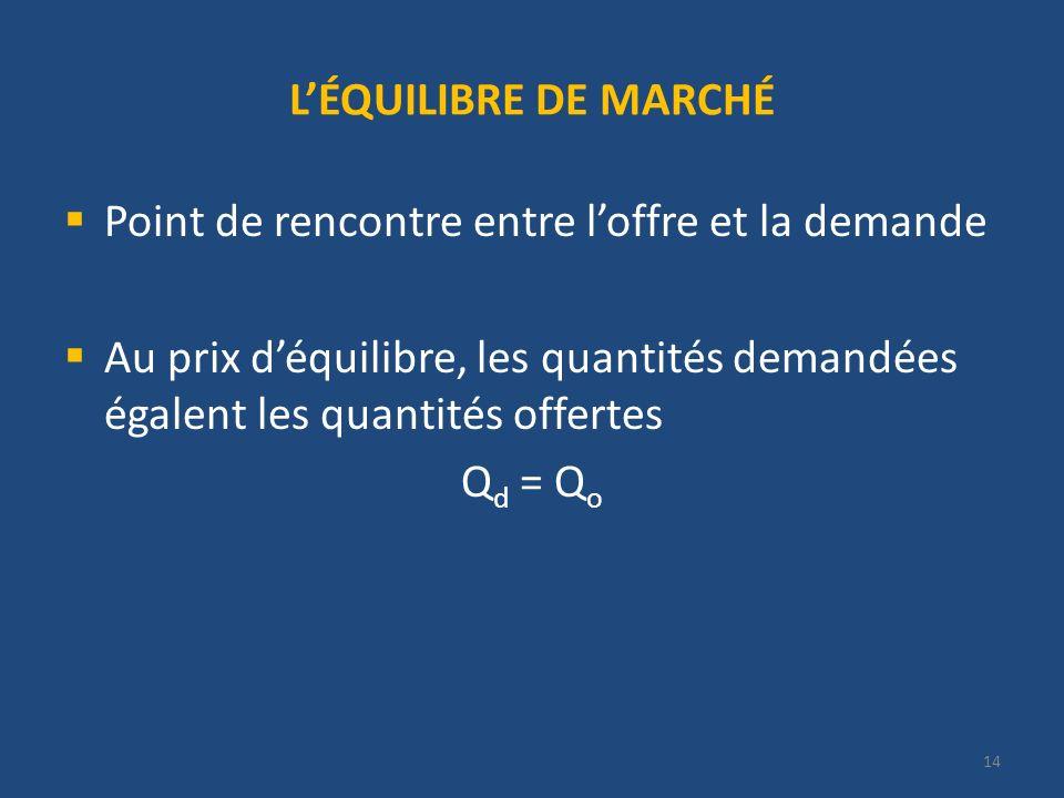 14 LÉQUILIBRE DE MARCHÉ Point de rencontre entre loffre et la demande Au prix déquilibre, les quantités demandées égalent les quantités offertes Q d = Q o