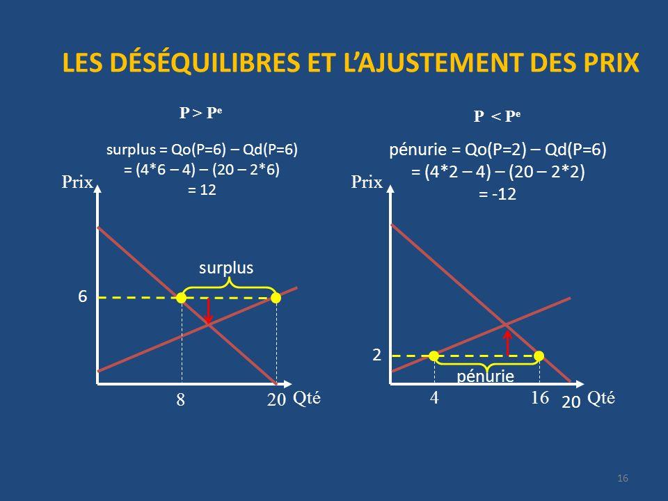 LES DÉSÉQUILIBRES ET LAJUSTEMENT DES PRIX P > P e Qté Prix 20 Qté Prix 16 P < P e 20 surplus 6 8 surplus = Qo(P=6) – Qd(P=6) = (4*6 – 4) – (20 – 2*6) = 12 pénurie = Qo(P=2) – Qd(P=6) = (4*2 – 4) – (20 – 2*2) = -12 pénurie 2 416