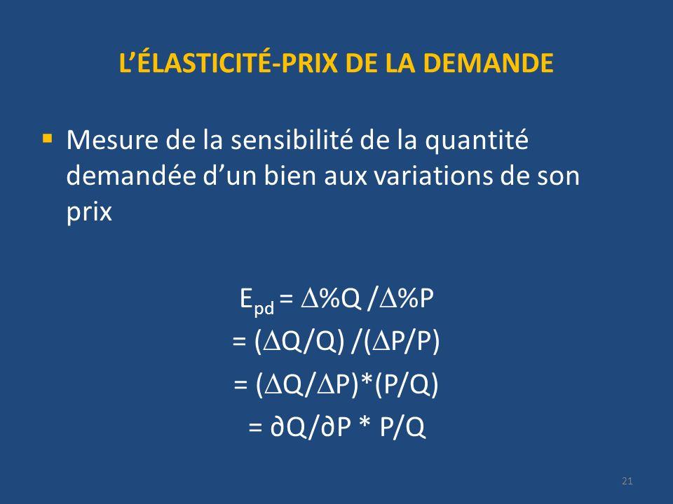 LÉLASTICITÉ-PRIX DE LA DEMANDE Mesure de la sensibilité de la quantité demandée dun bien aux variations de son prix E pd = %Q / %P = ( Q/Q) /( P/P) = ( Q/ P)*(P/Q) = Q/P * P/Q 21