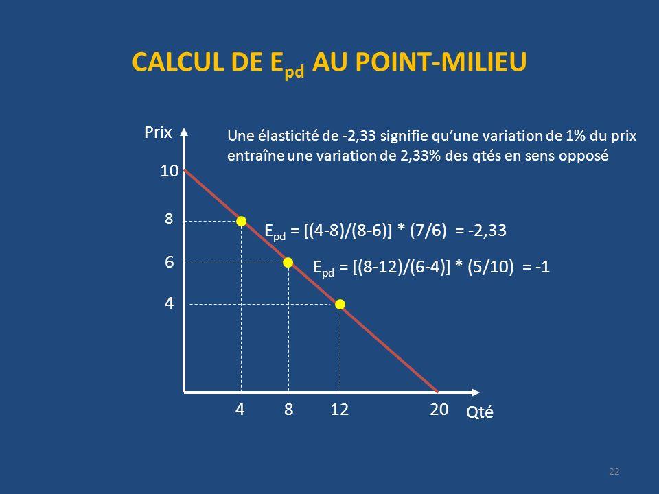 CALCUL DE E pd AU POINT-MILIEU Qté Prix 20 10 4 12 6 8 E pd = [(8-12)/(6-4)] * (5/10) = -1 8 E pd = [(4-8)/(8-6)] * (7/6) = -2,33 4 Une élasticité de -2,33 signifie quune variation de 1% du prix entraîne une variation de 2,33% des qtés en sens opposé 22