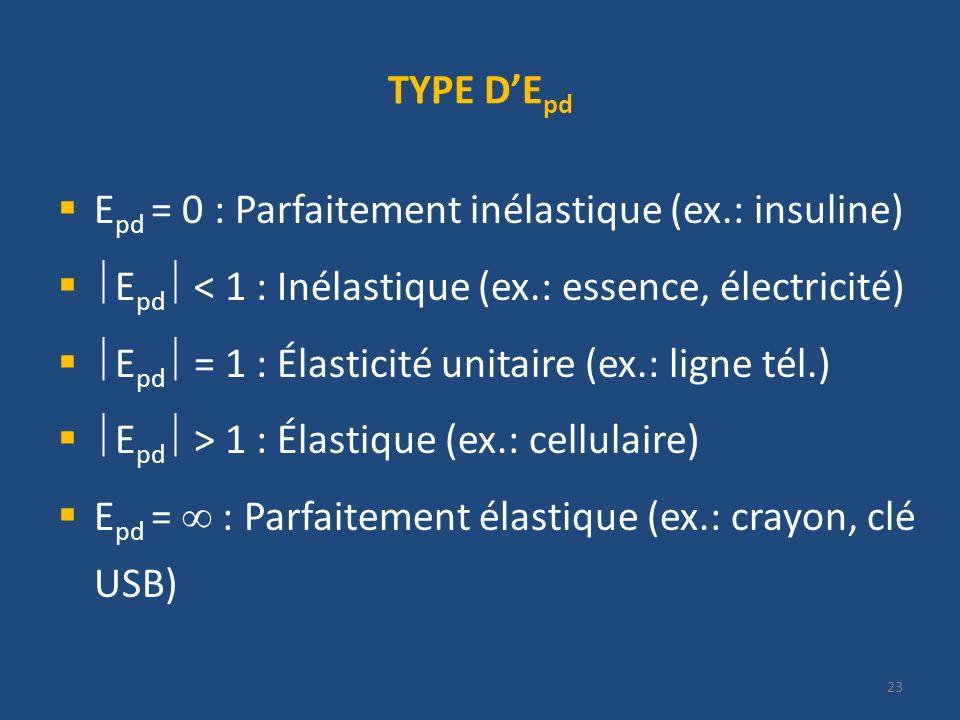 TYPE DE pd E pd = 0 : Parfaitement inélastique (ex.: insuline) E pd < 1 : Inélastique (ex.: essence, électricité) E pd = 1 : Élasticité unitaire (ex.: ligne tél.) E pd > 1 : Élastique (ex.: cellulaire) E pd = : Parfaitement élastique (ex.: crayon, clé USB) 23