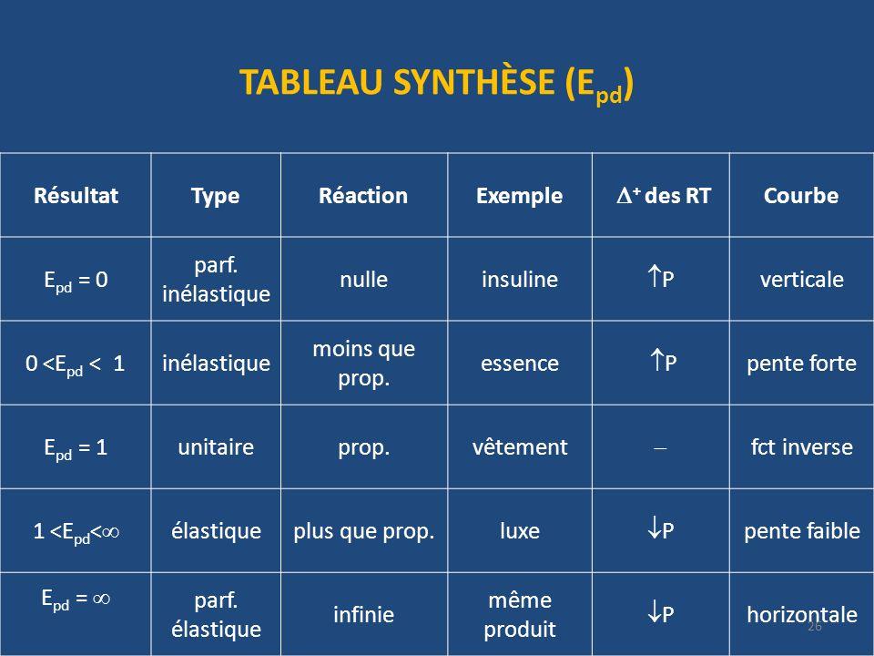 TABLEAU SYNTHÈSE (E pd ) RésultatTypeRéactionExemple + des RT Courbe E pd = 0 parf.