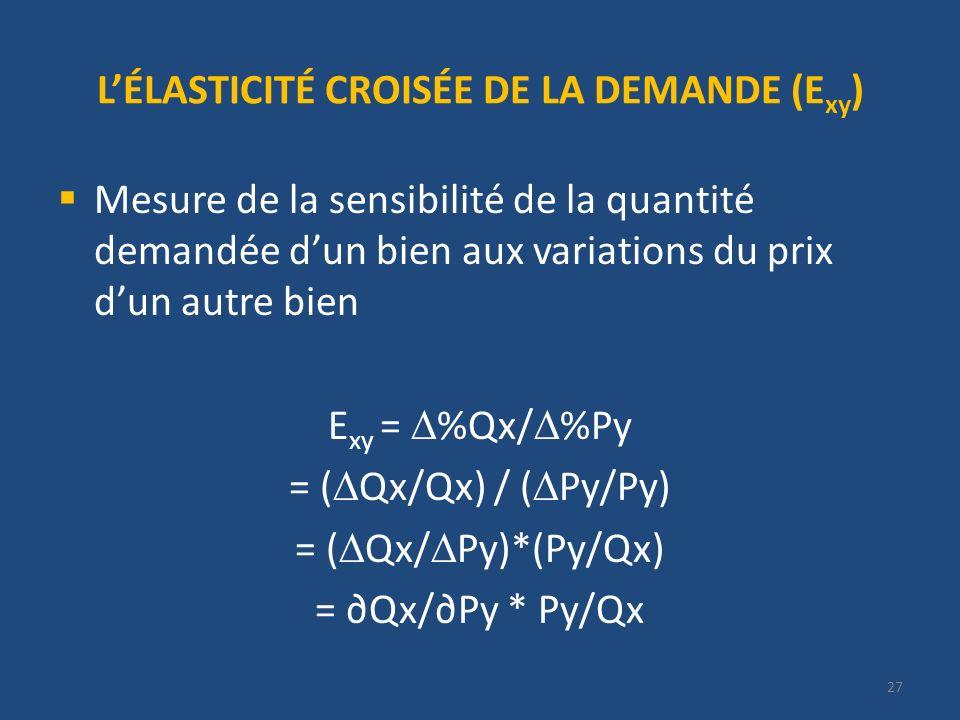 LÉLASTICITÉ CROISÉE DE LA DEMANDE (E xy ) Mesure de la sensibilité de la quantité demandée dun bien aux variations du prix dun autre bien E xy = %Qx/ %Py = ( Qx/Qx) / ( Py/Py) = ( Qx/ Py)*(Py/Qx) = Qx/Py * Py/Qx 27