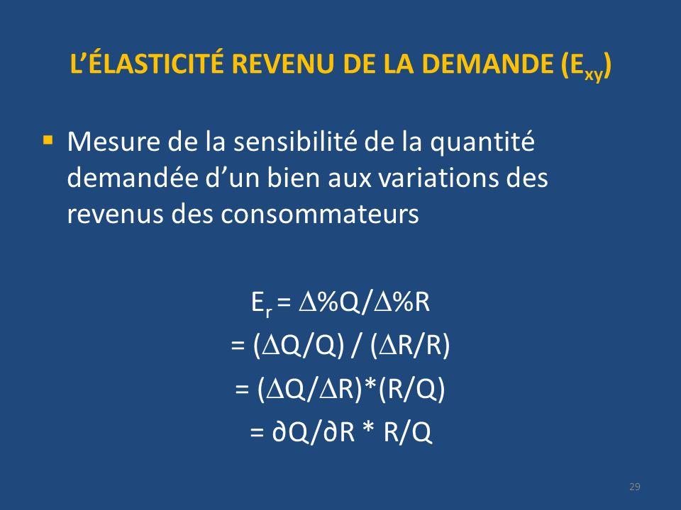 LÉLASTICITÉ REVENU DE LA DEMANDE (E xy ) Mesure de la sensibilité de la quantité demandée dun bien aux variations des revenus des consommateurs E r = %Q/ %R = ( Q/Q) / ( R/R) = ( Q/ R)*(R/Q) = Q/R * R/Q 29
