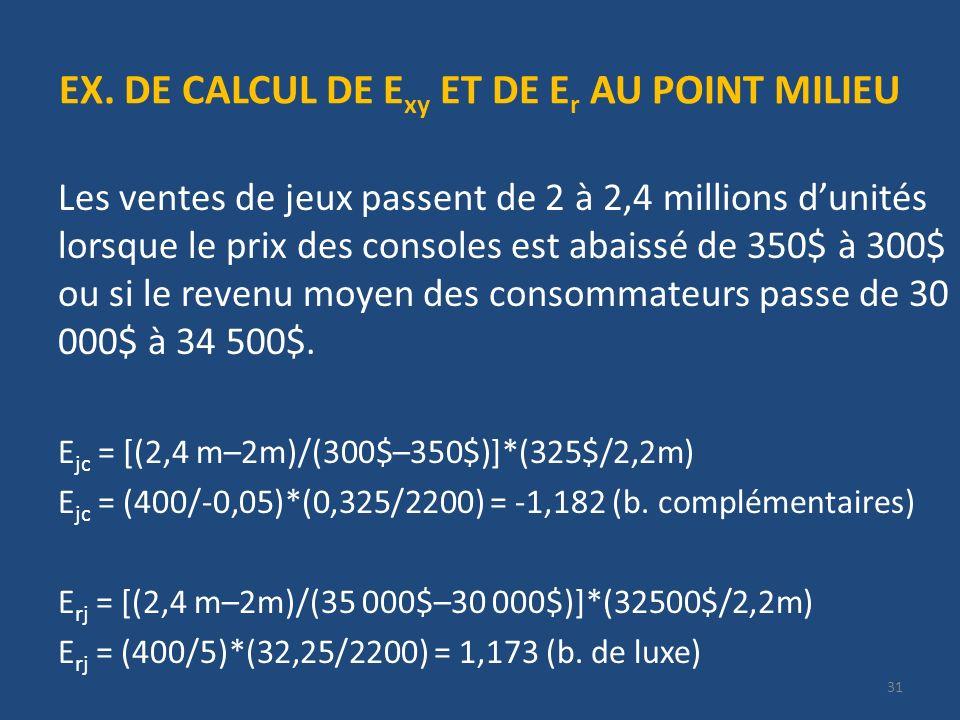 EX. DE CALCUL DE E xy ET DE E r AU POINT MILIEU Les ventes de jeux passent de 2 à 2,4 millions dunités lorsque le prix des consoles est abaissé de 350