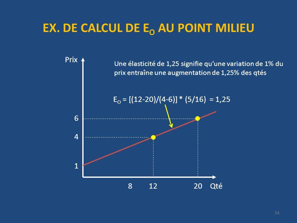 EX. DE CALCUL DE E O AU POINT MILIEU Prix 1 E O = [(12-20)/(4-6)] * (5/16) = 1,25 4 6 Qté20128 Une élasticité de 1,25 signifie quune variation de 1% d