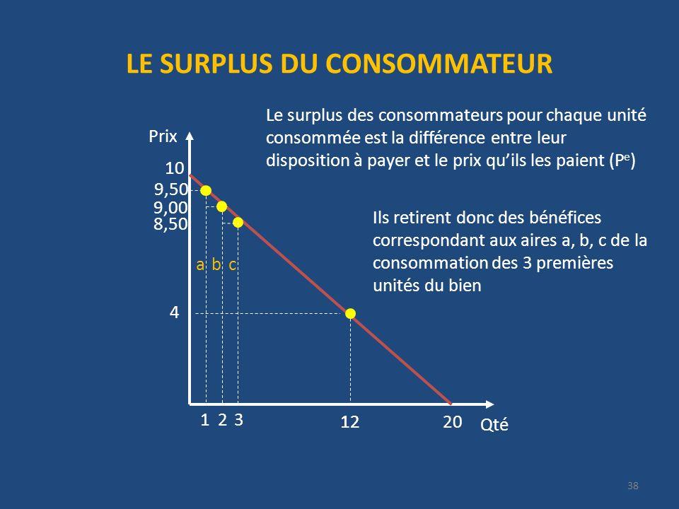 LE SURPLUS DU CONSOMMATEUR Qté Prix Le surplus des consommateurs pour chaque unité consommée est la différence entre leur disposition à payer et le prix quils les paient (P e ) 20 10 2 12 9,50 1 9,00 3 8,50 Ils retirent donc des bénéfices correspondant aux aires a, b, c de la consommation des 3 premières unités du bien 4 12 abc 38