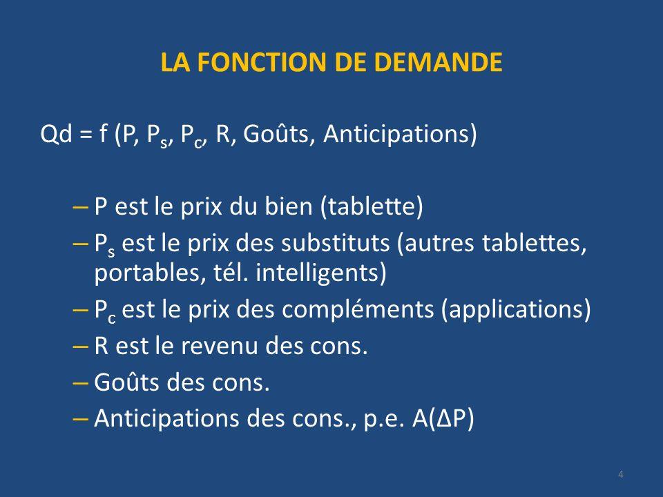 4 LA FONCTION DE DEMANDE Qd = f (P, P s, P c, R, Goûts, Anticipations) – P est le prix du bien (tablette) – P s est le prix des substituts (autres tablettes, portables, tél.