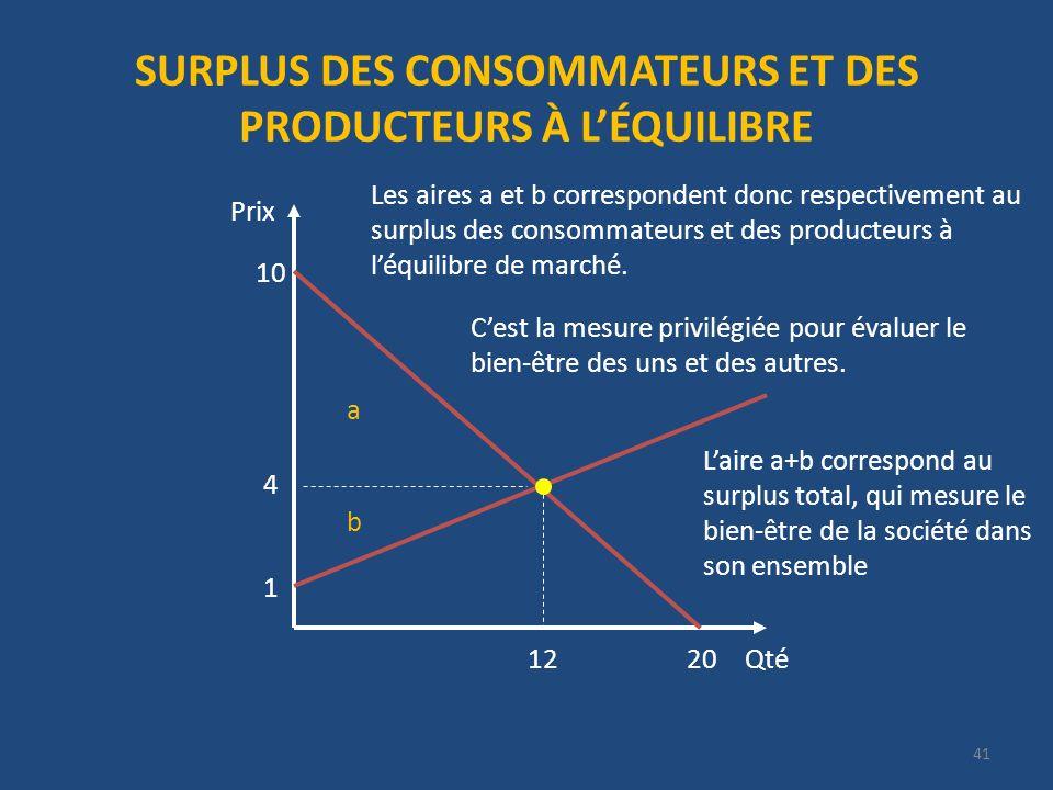 SURPLUS DES CONSOMMATEURS ET DES PRODUCTEURS À LÉQUILIBRE Qté Prix 20 10 4 12 1 a b Les aires a et b correspondent donc respectivement au surplus des consommateurs et des producteurs à léquilibre de marché.