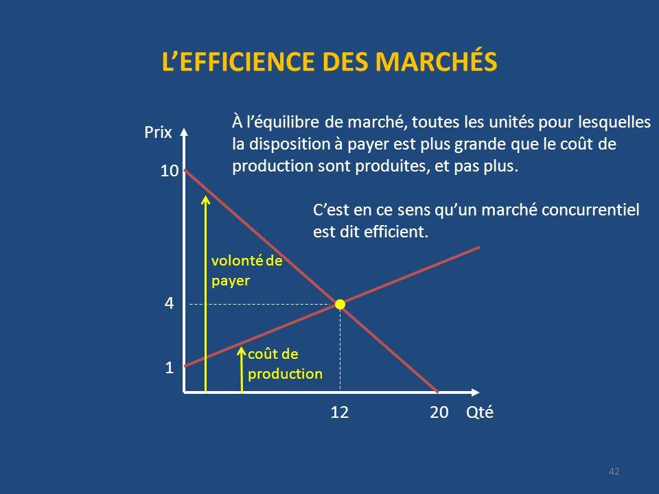 LEFFICIENCE DES MARCHÉS Qté Prix 20 10 4 12 1 À léquilibre de marché, toutes les unités pour lesquelles la disposition à payer est plus grande que le coût de production sont produites, et pas plus.