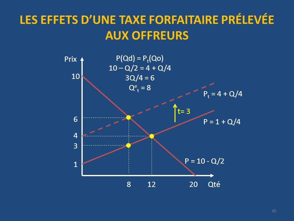 LES EFFETS DUNE TAXE FORFAITAIRE PRÉLEVÉE AUX OFFREURS Qté Prix 20 P = 10 - Q/2 10 4 12 1 P t = 4 + Q/4 t= 3 6 P(Qd) = P t (Qo) 10 – Q/2 = 4 + Q/4 3Q/4 = 6 Q e t = 8 P = 1 + Q/4 8 3 45