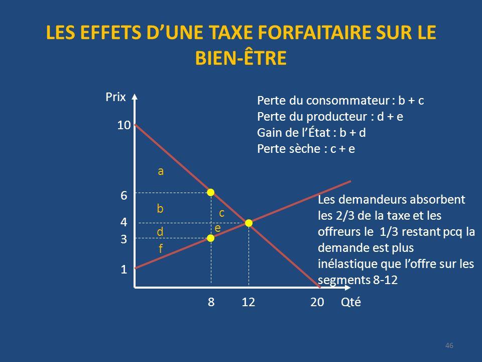 LES EFFETS DUNE TAXE FORFAITAIRE SUR LE BIEN-ÊTRE Qté Prix 20 10 4 12 1 6 8 a b c d e f 3 Perte du consommateur : b + c Perte du producteur : d + e Gain de lÉtat : b + d Perte sèche : c + e 46 Les demandeurs absorbent les 2/3 de la taxe et les offreurs le 1/3 restant pcq la demande est plus inélastique que loffre sur les segments 8-12