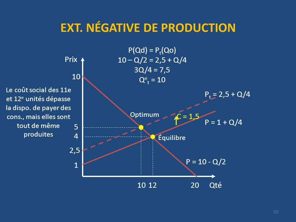 EXT. NÉGATIVE DE PRODUCTION Qté Prix 20 P = 10 - Q/2 10 4 12 1 P t = 2,5 + Q/4 C = 1,5 5 P(Qd) = P t (Qo) 10 – Q/2 = 2,5 + Q/4 3Q/4 = 7,5 Q e t = 10 P